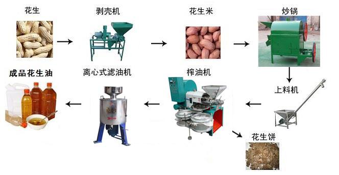油菜籽榨油机生产线